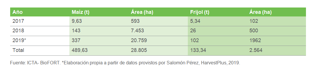 Producción de semilla y área sembrada de cultivos biofortificados